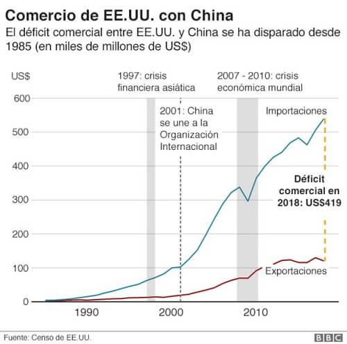 Gráfico del comercio EE.UU. vs China