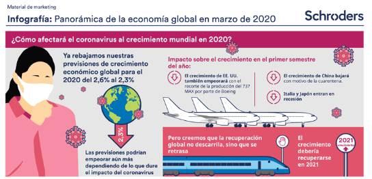Panorámica de la economía global en marzo de 2020