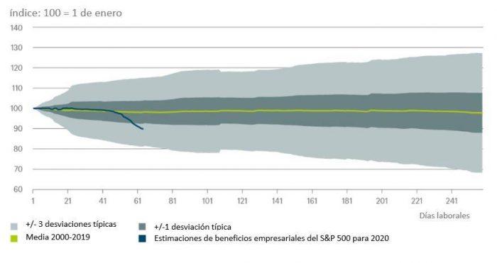 Gráfico de la semana: ¿Están desapareciendo los beneficios?