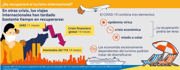 Infografía: Panorámica de la economía global en julio de 2020