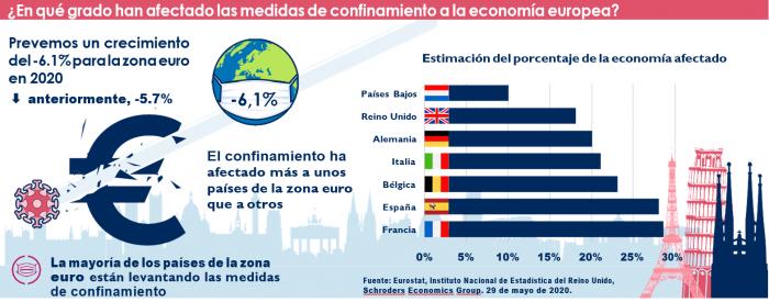 Panorámica de la economía global en junio de 2020 por Schroders