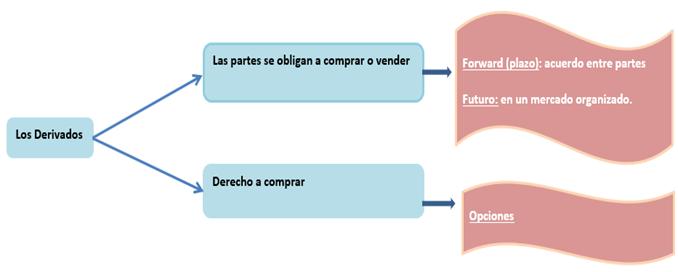 Aprendamos sobre opciones financieras para no financieros