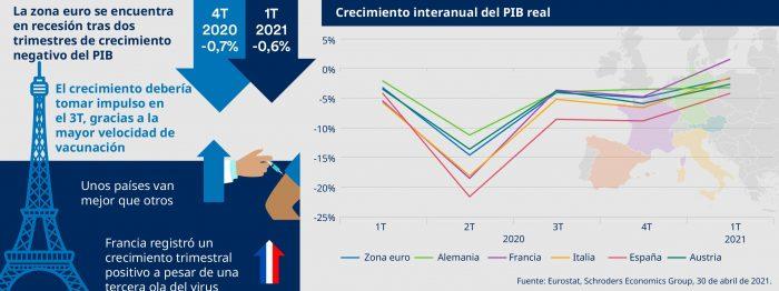 De un vistazo: panorámica de la economía global en mayo de 2021
