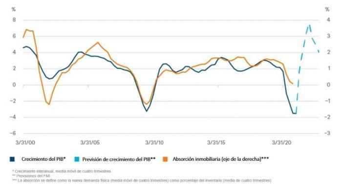 La fortaleza de la economía estadounidense debería respaldar al sector inmobiliario