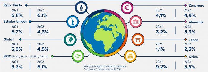 Panorámica de la economía global en junio de 2021 por Schroders