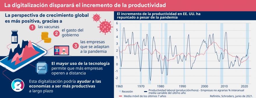 Panorámica de la economía global en julio de 2021