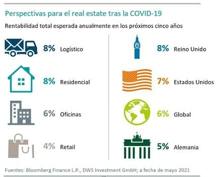 Inmuebles logísticos y residenciales muestran una rentabilidad elevada