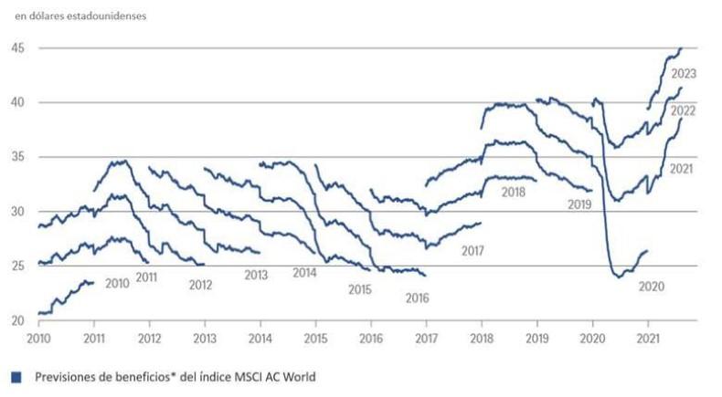 Gráfico semanal analizado por DWS: Un ascenso imparable