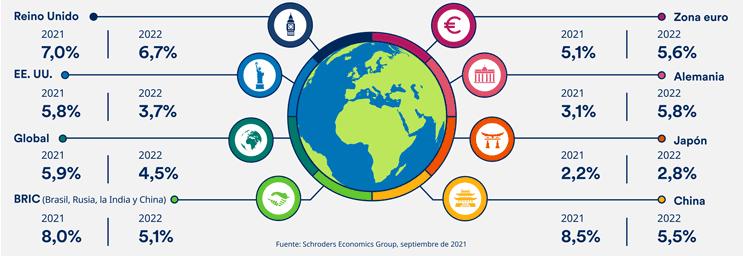 Panorámica de la economía global en septiembre de 2021