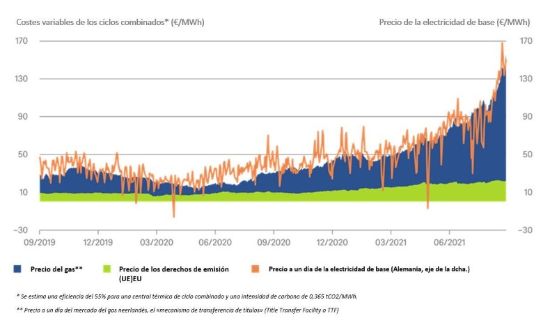 El aumento del precio de la energía no es (solo) culpa del CO2